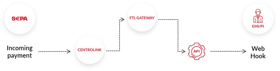 Euro sepa gateway - FintechLab